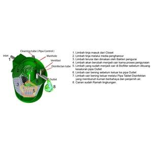 Proses Septic Tank Biofive