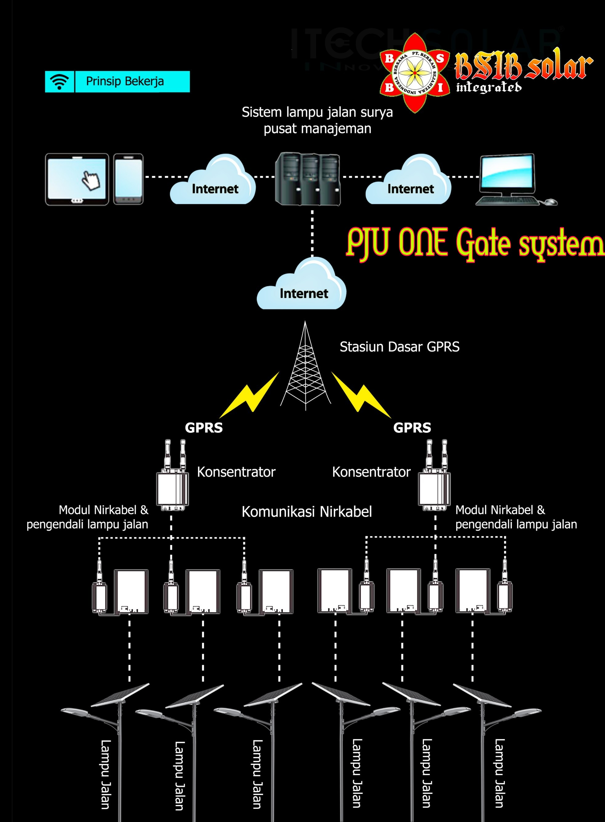 PJU ONE GATE SYSTEM